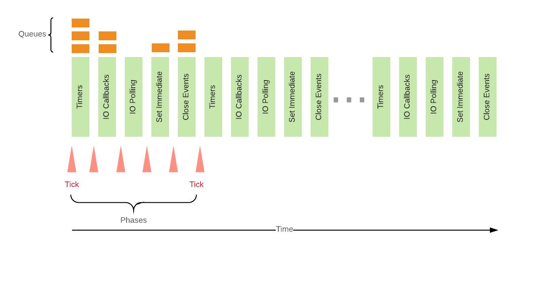 Event Loop 必知必会(六道题)