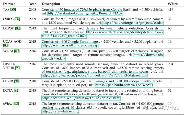 表3-6.遥感图像目标检测常用数据集
