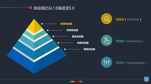 【MIS】商业软件介绍3——金蝶EAS智能供应链解决方案