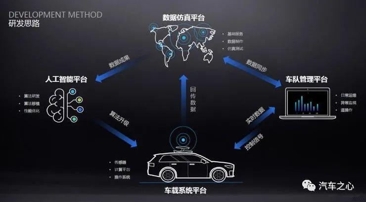王兴8亿美金投向理想汽车,新造车进入比拼自动驾驶研发时代