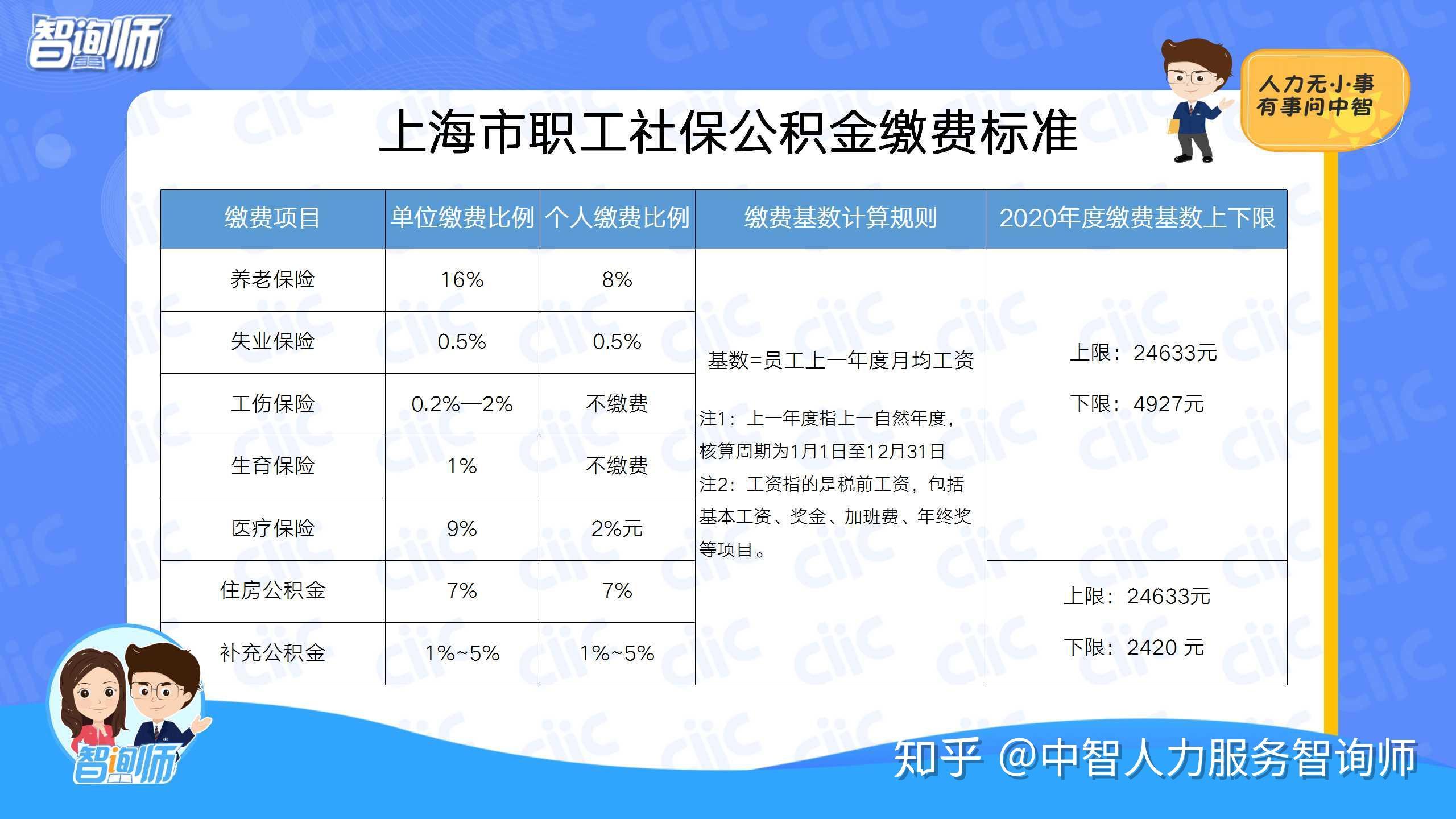 上海最新社保基数_求问五险一金是怎么计算的,基数是什么? - 知乎