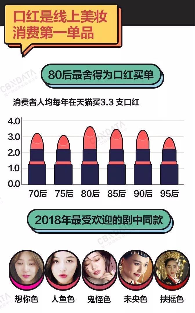 天猫发布《颜值经济报告》:上海人最爱美,男士彩妆同比增速近90%
