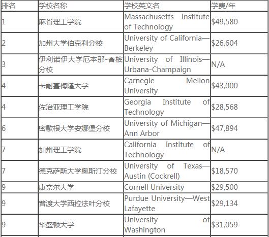 研究生专业排名_211研究生宿舍排名