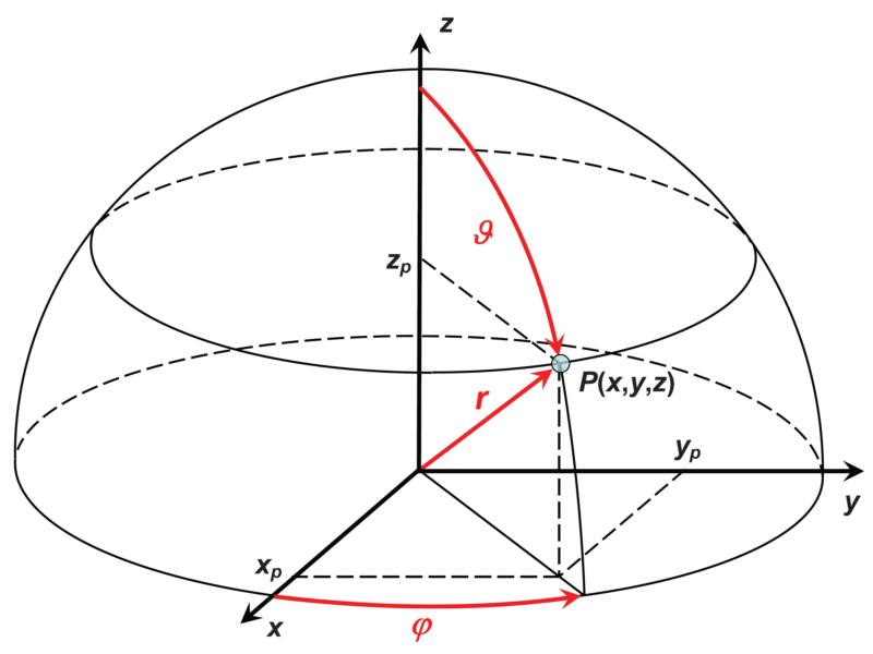 方向坐标图_唯心识学061·简单介绍一下球坐标系 - 知乎