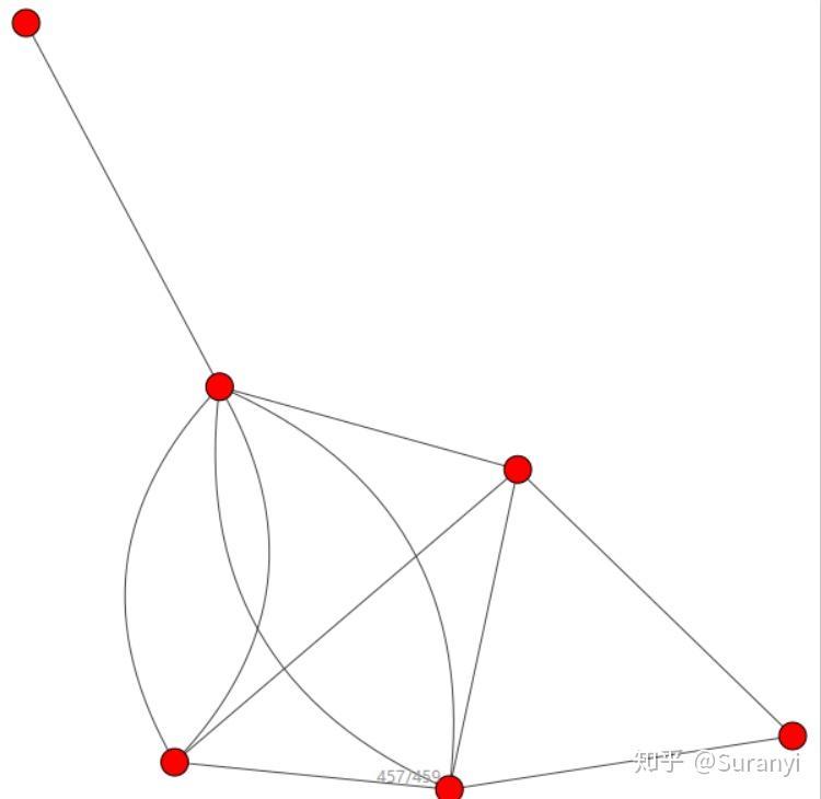 社区网络分析学习笔记—— 算法实现及igraph 介绍- 知乎