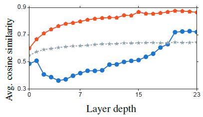 图12:随着层数的加深,cosine similarity越来越大