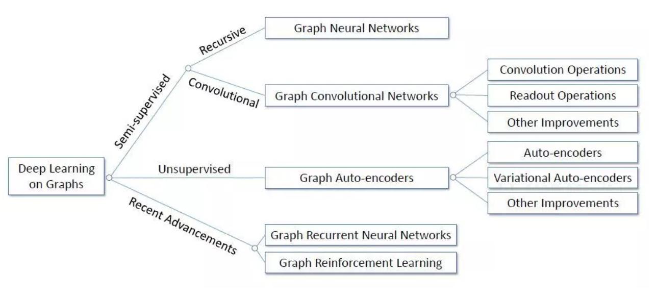 图神经网络(GNN)必读论文及最新进展跟踪- 知乎