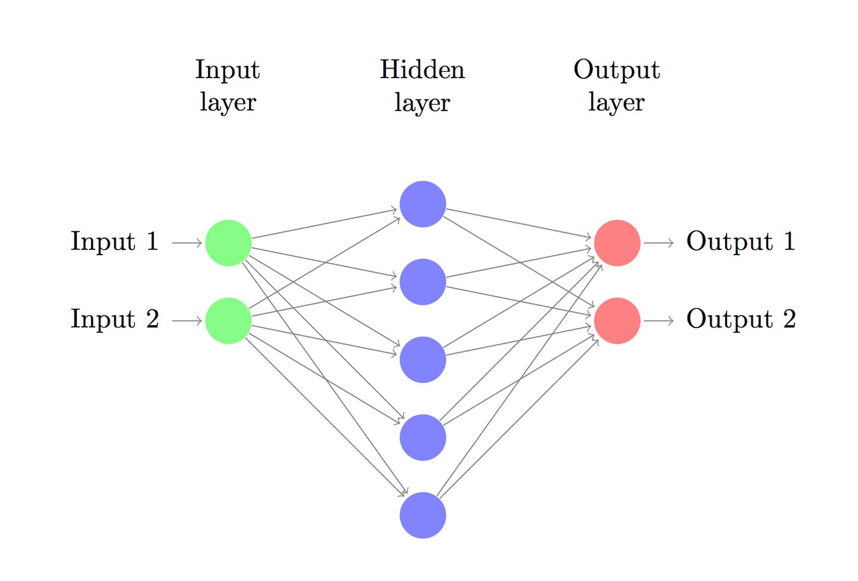 神经网络损失函数、输出层、隐藏层详解——深度学习第六章(二)