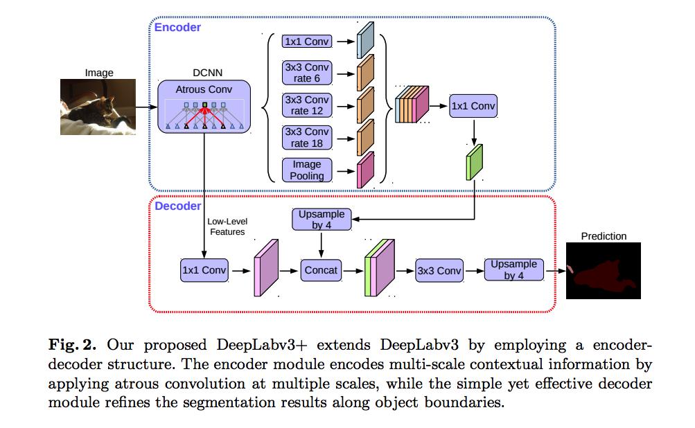 DeepLab 语义分割模型 v1、v2、v3、v3+ 概要(附 Pytorch 实现)