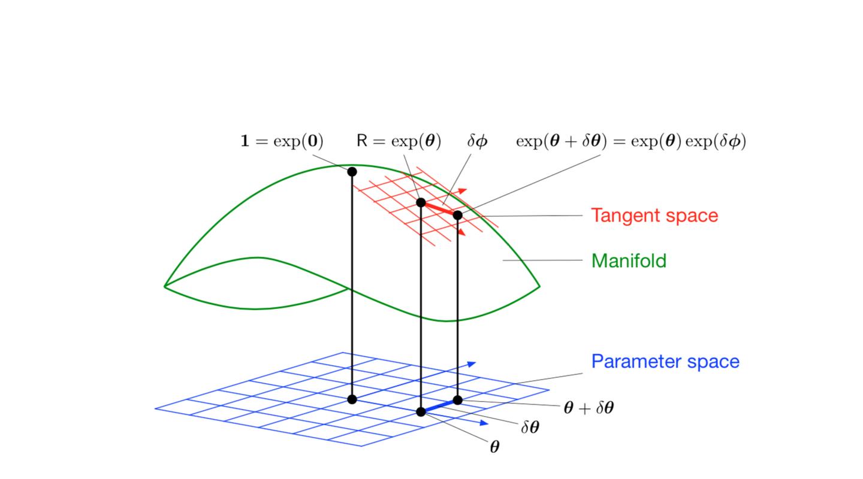 SLAM中的四元数、李代数和李群(二)
