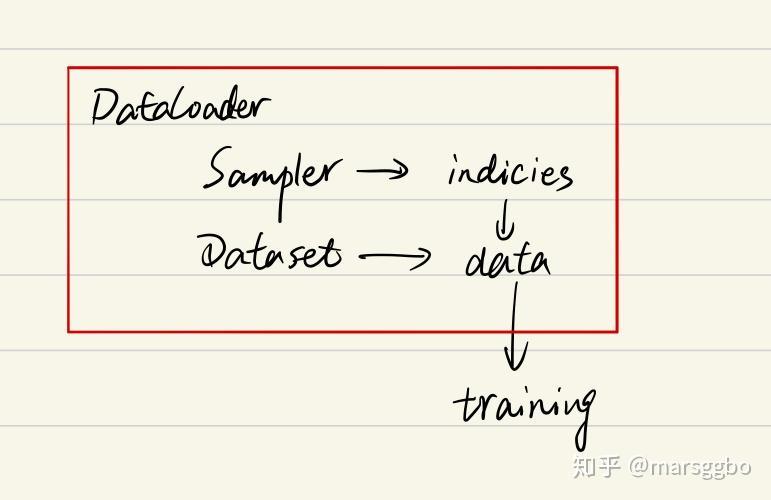 一文弄懂Pytorch的DataLoader, DataSet, Sampler之间的关系- 知乎