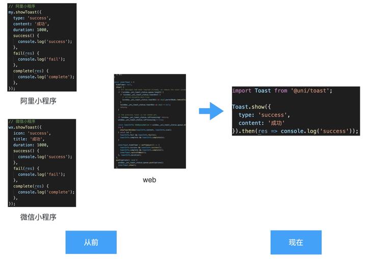 API 的一码多端方案 —— Uni API