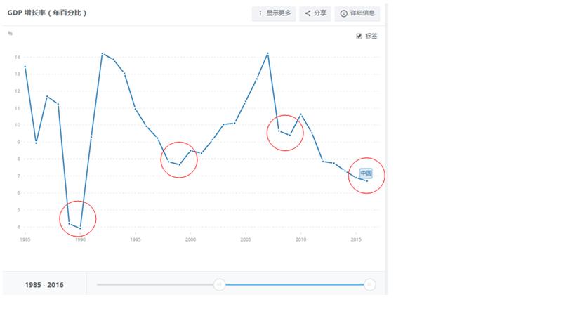 迈向发达国家的最后十年,中国经济跃升时代来临