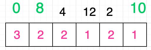 求解给定序列的最长递增子序列