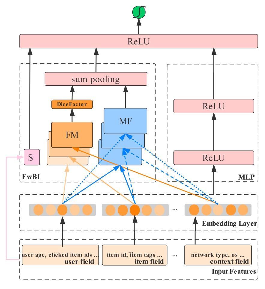 FLEN: 一种时空高效的利用场信息缓解梯度耦合的大规模CTR预测模型