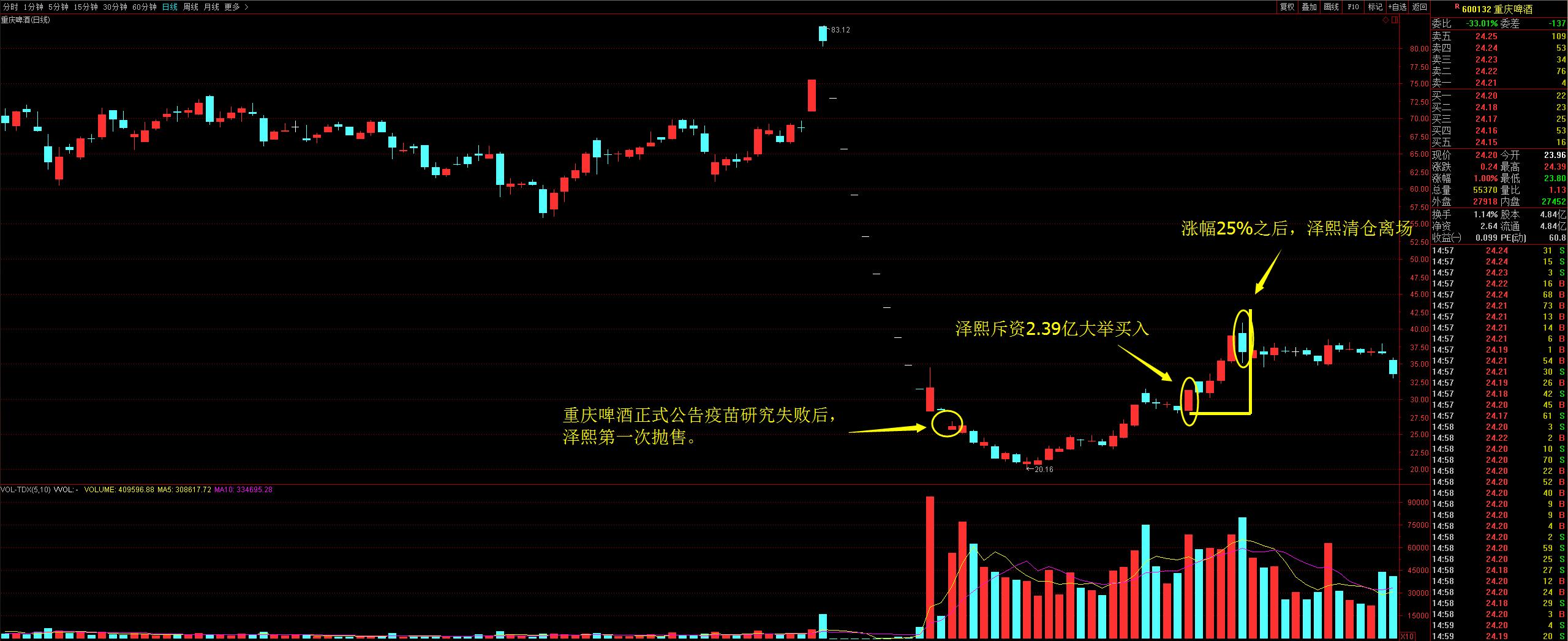 重庆啤酒疫苗_股票最高点买进,连续跌停,直接套牢是一种怎样的体验? - 知乎