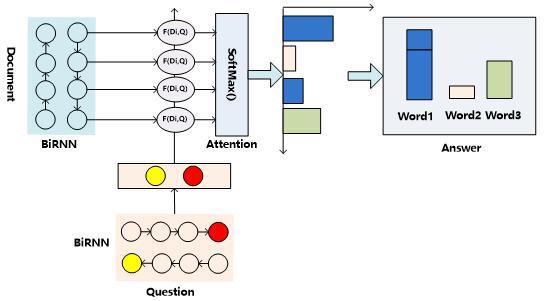 深度学习解决机器阅读理解任务的研究进展