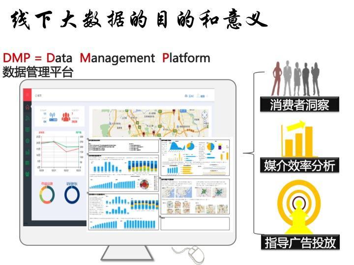 线下大数据驱动营销新趋势
