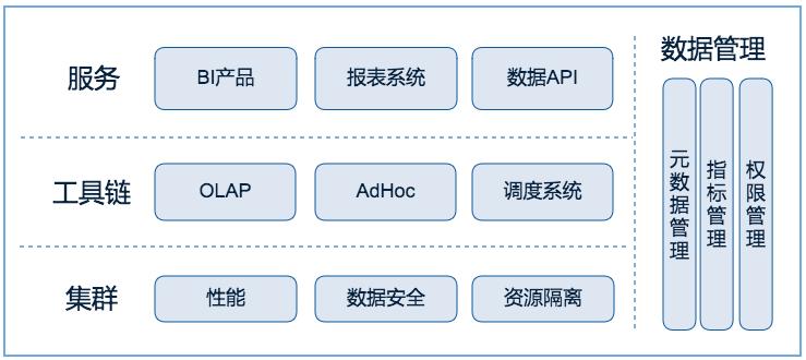 链家网大数据平台建设,平台枢纽——工具链