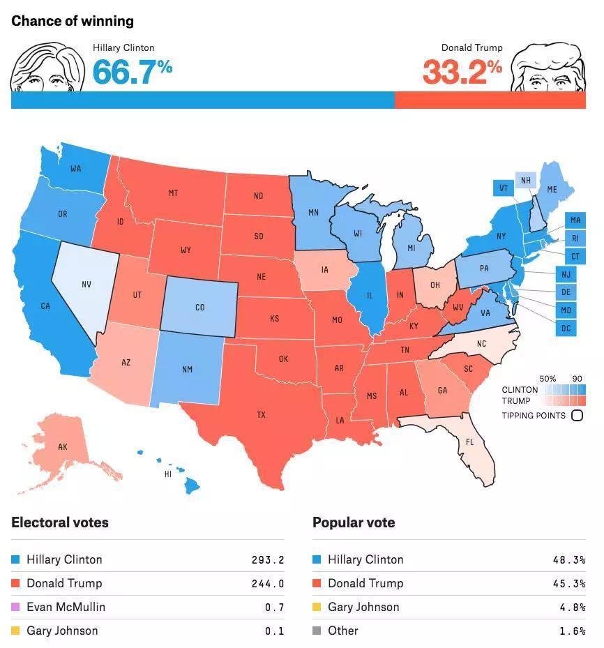 摇摆州民调反转,特朗普看到了胜利的曙光?