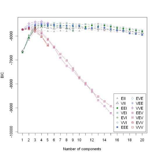 【机器学习】确定最佳聚类数目的10种方法