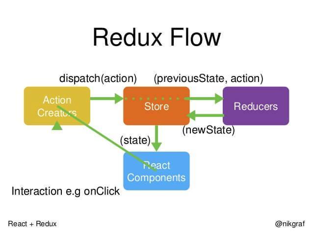 构建一个React-redux应用(知乎日报篇)