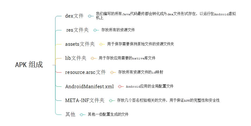Android应用瘦身,从18MB到12.5MB