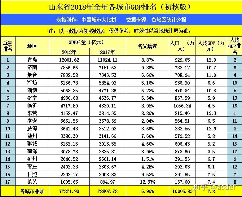 日照市为什么gdp少_十三五 日照GDP预期平均增速全省排名第一位