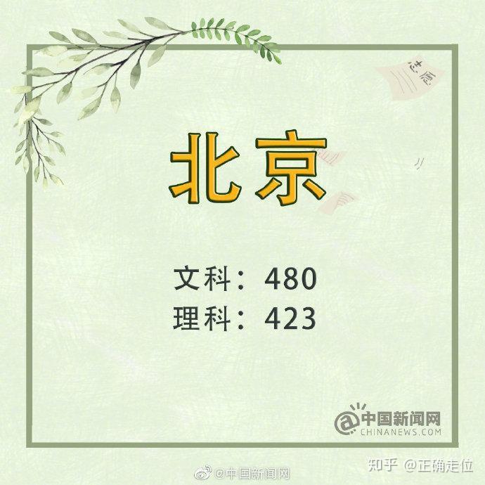 北约自主招生分数线_河北、四川、北京、吉林等23省2019年高考录取分数线公布! - 知乎