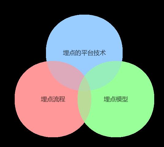 知乎客户端埋点流程、模型和平台技术