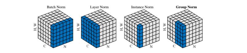 Group Normalization 及其MXNet、Gluon实现