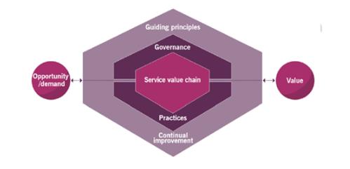 ITIL 4管理实践之一般管理实践概述