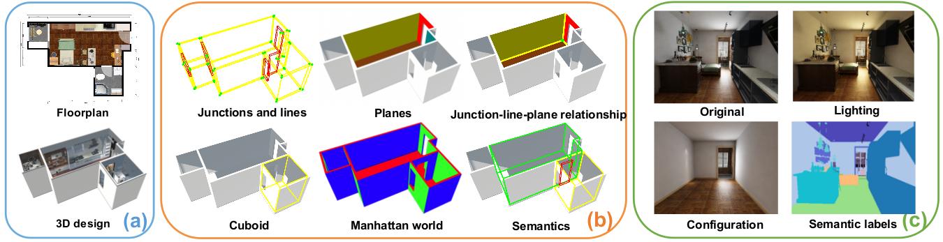 Structured3D Dataset | 如何用以假乱真的合成数据帮助机器理解三维结构
