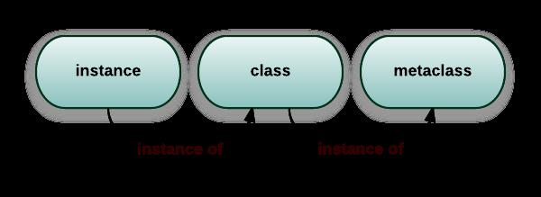 Python进阶:一步步理解Python中的元类metaclass