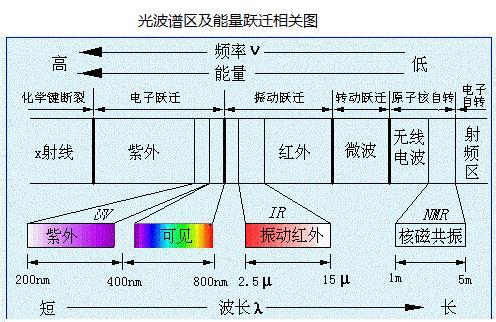 紫外可见漫反射光谱基本原理