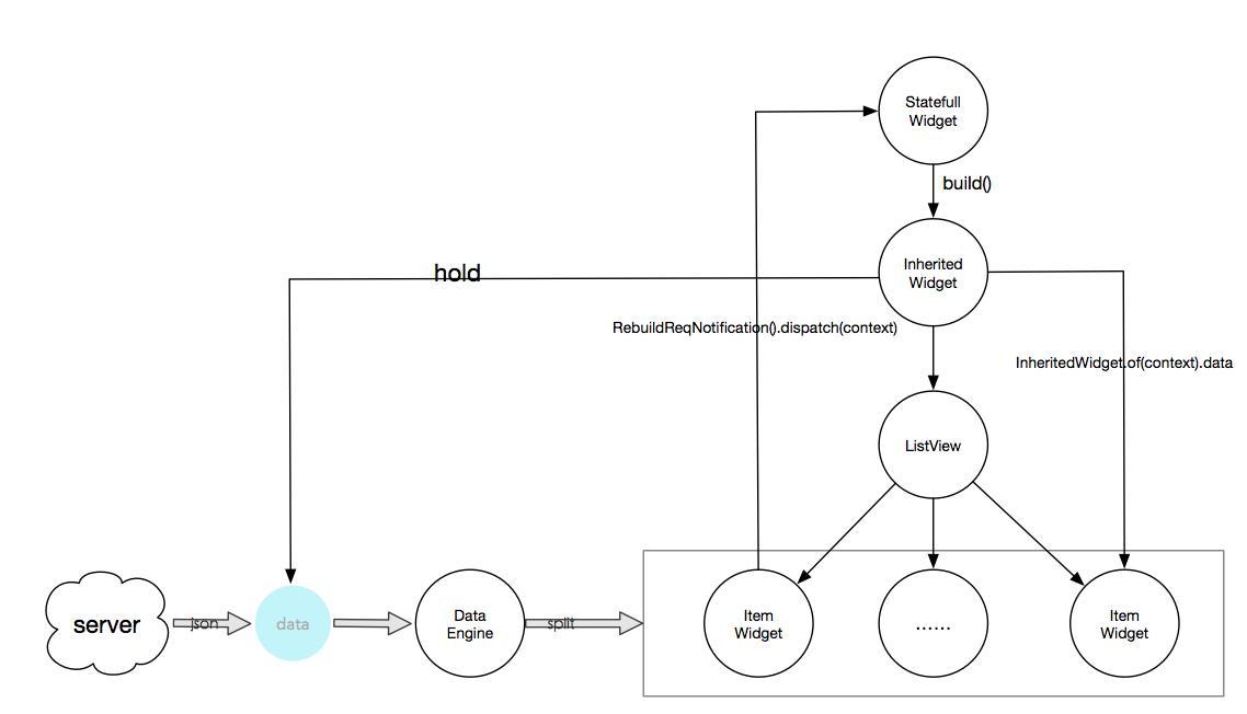 深入了解Flutter界面开发(强烈推荐)