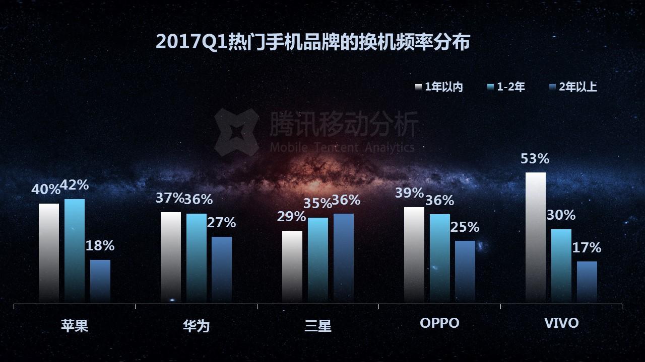 2017年Q1季移动App使用情况分析