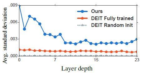 图13:一层的不同token之间的相似度的大小,standard deviation越小,相似度越大