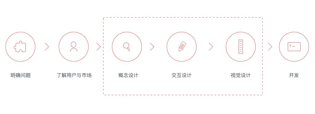 【设计流程】从0到1建立设计流程