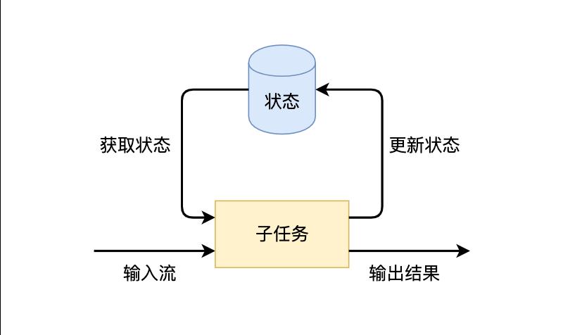 Flink状态管理详解:Keyed State和Operator List State深度解析