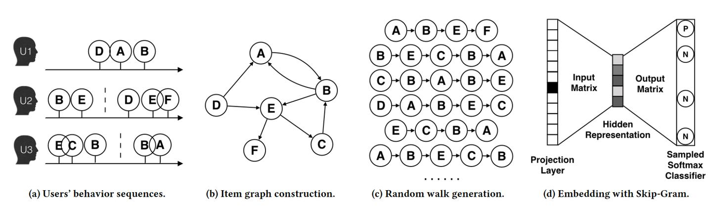 深度学习中不得不学的Graph Embedding方法