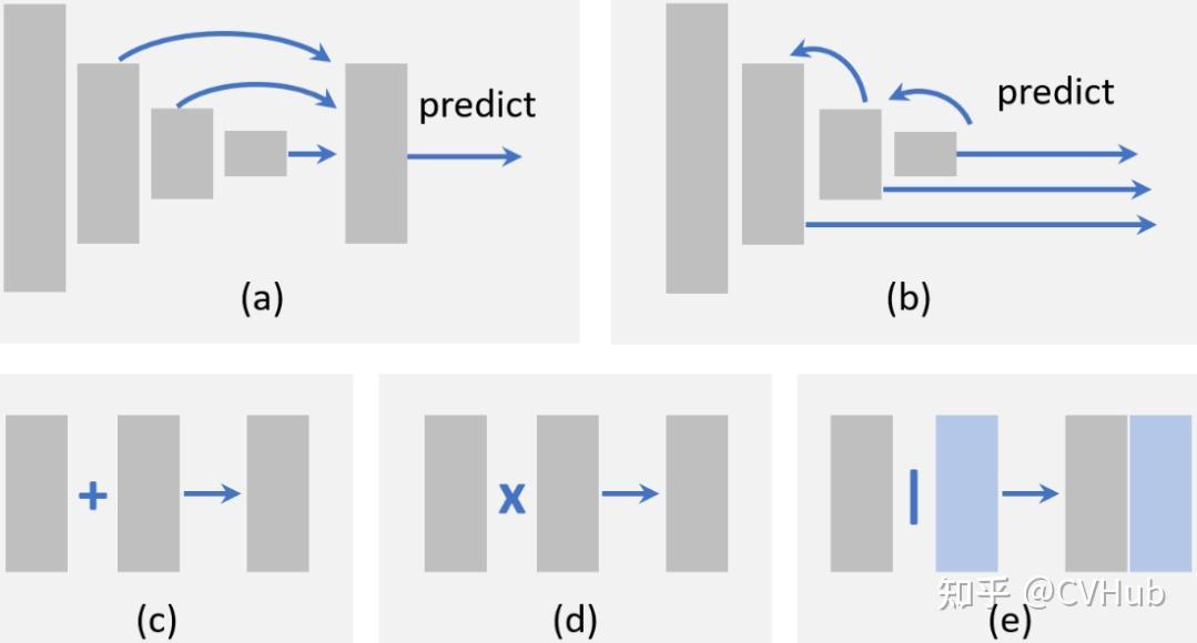 图7-1.特征融合方法