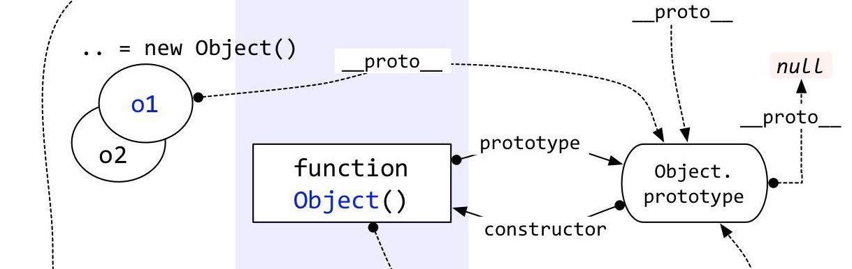 "JavaScript中的""多继承"""
