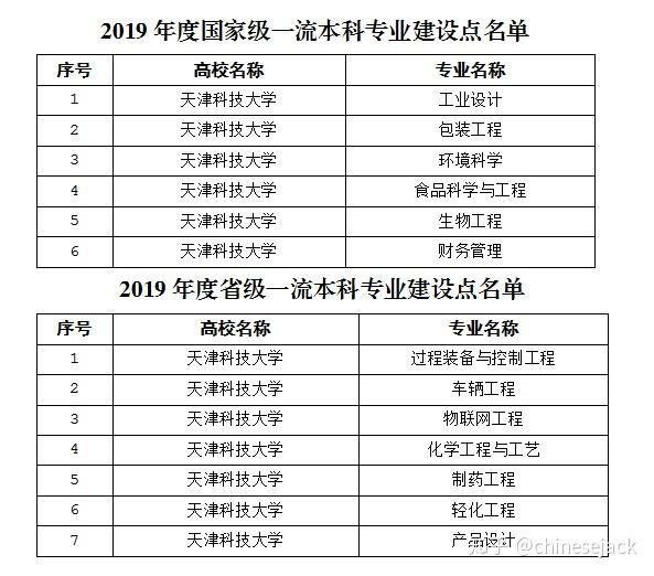 天津科技大学排名_天津科技大学