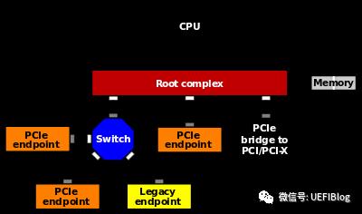 深入PCI与PCIe之二:软件篇- 知乎