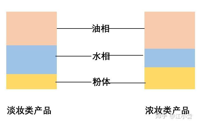 什么是相似相溶原理_相似相容原理