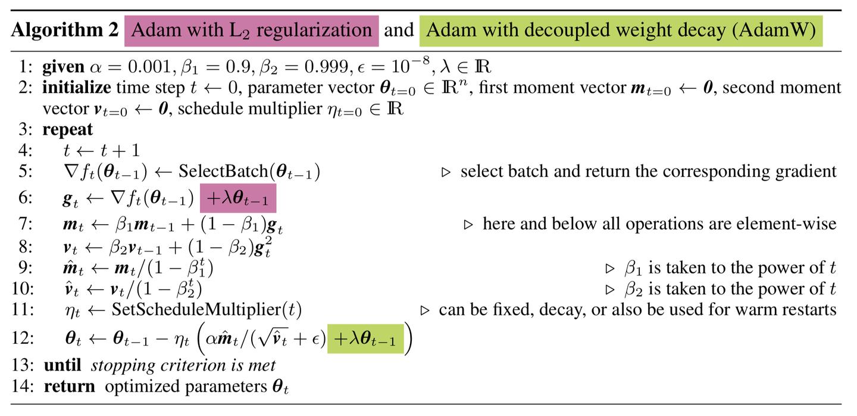 都9102年了,别再用Adam + L2 regularization了