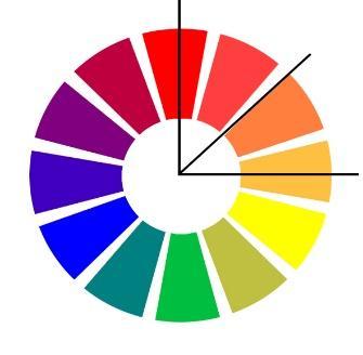 类似色相�y�_色相环,90度范围内为邻近色