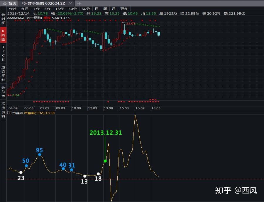 苏宁电器的竞争优势_苏宁易购财报分析(一):行业与估值 - 知乎