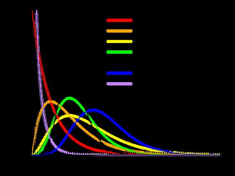 gamma函数_gamma distribution